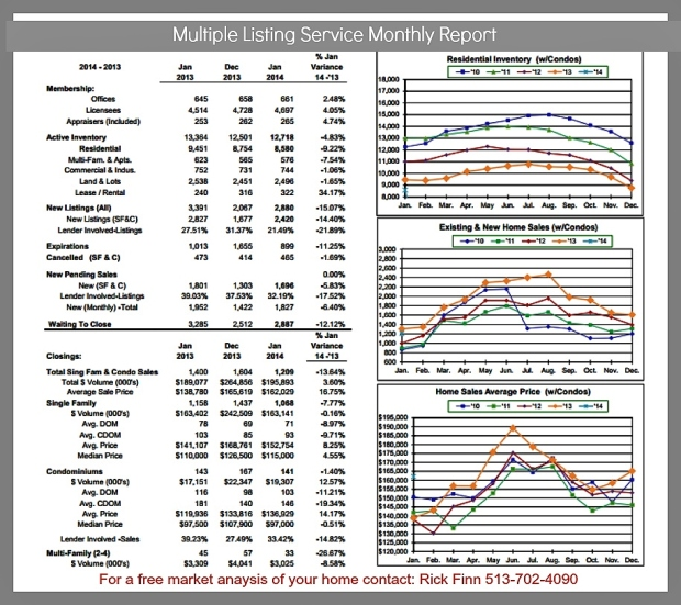 Cincinnati Real Estate Market Update